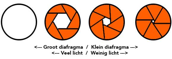 diafragma sluitertijd iso fotografie-uitleg